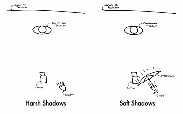 Umbrella Lighting Diagram